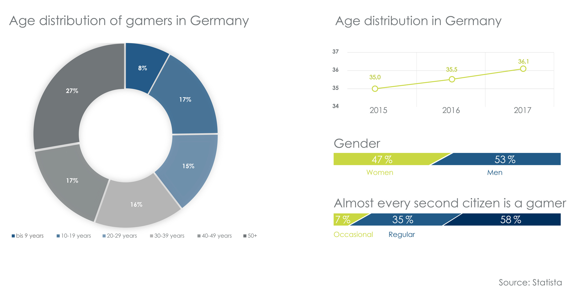 The Gaming Market in Germany