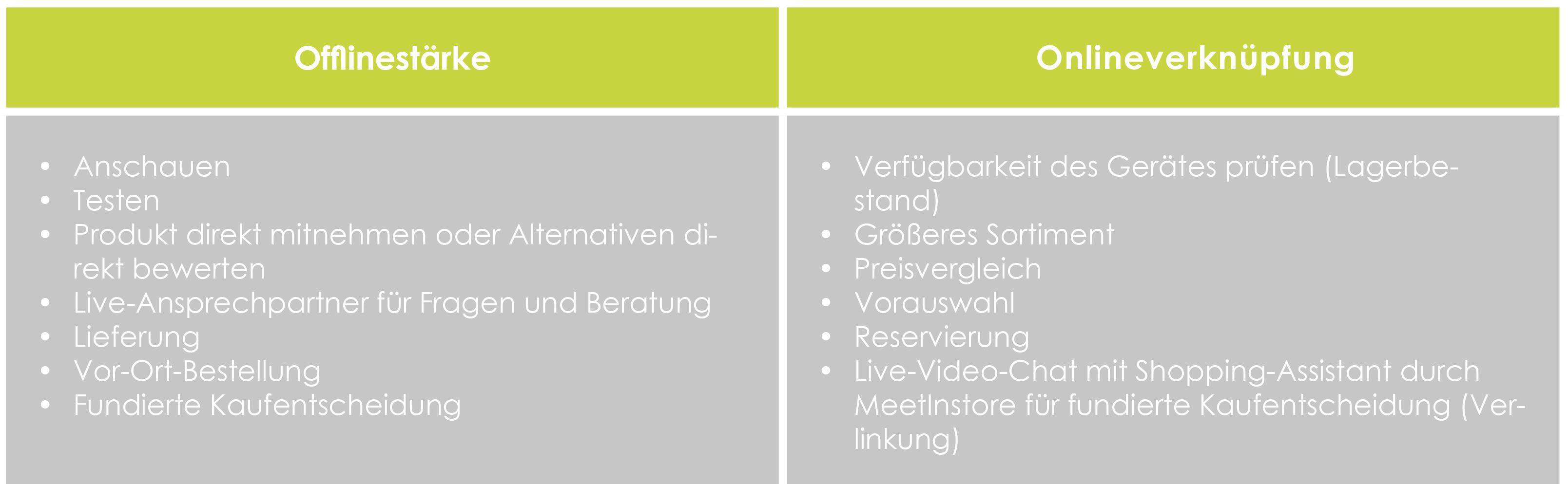 Offlinestärke und Onlineverknüpfung: Die virtuelle Regalverlängerung.