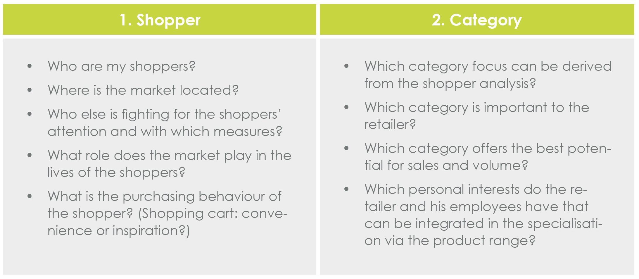 Shopper and Category.