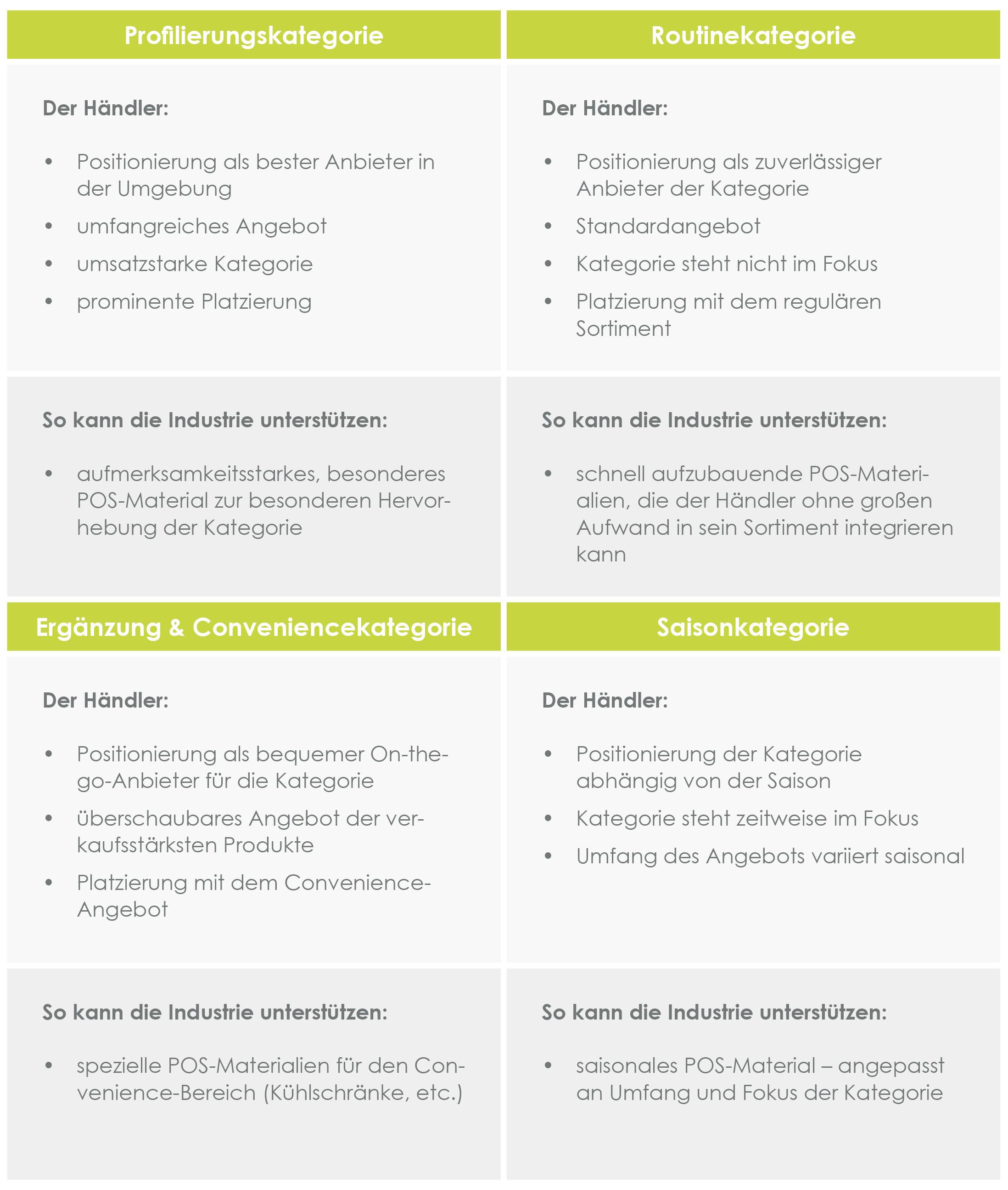 Vier Bereiche zur Orientierung auf den Kategorie-Fokus