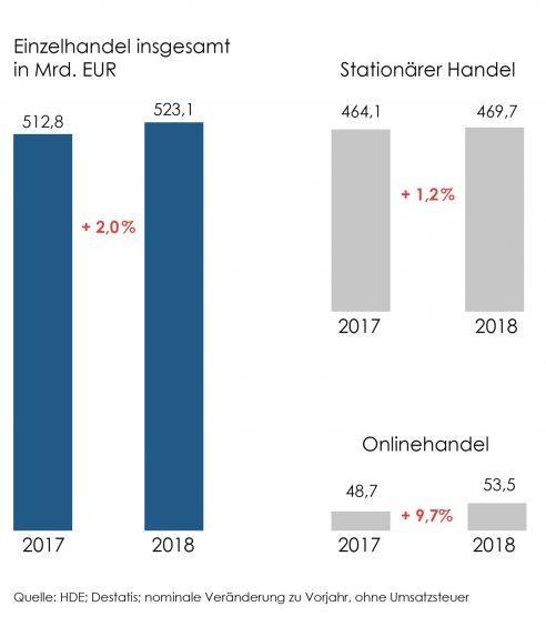 Vergleich Marktwachstum on- und offline Handel