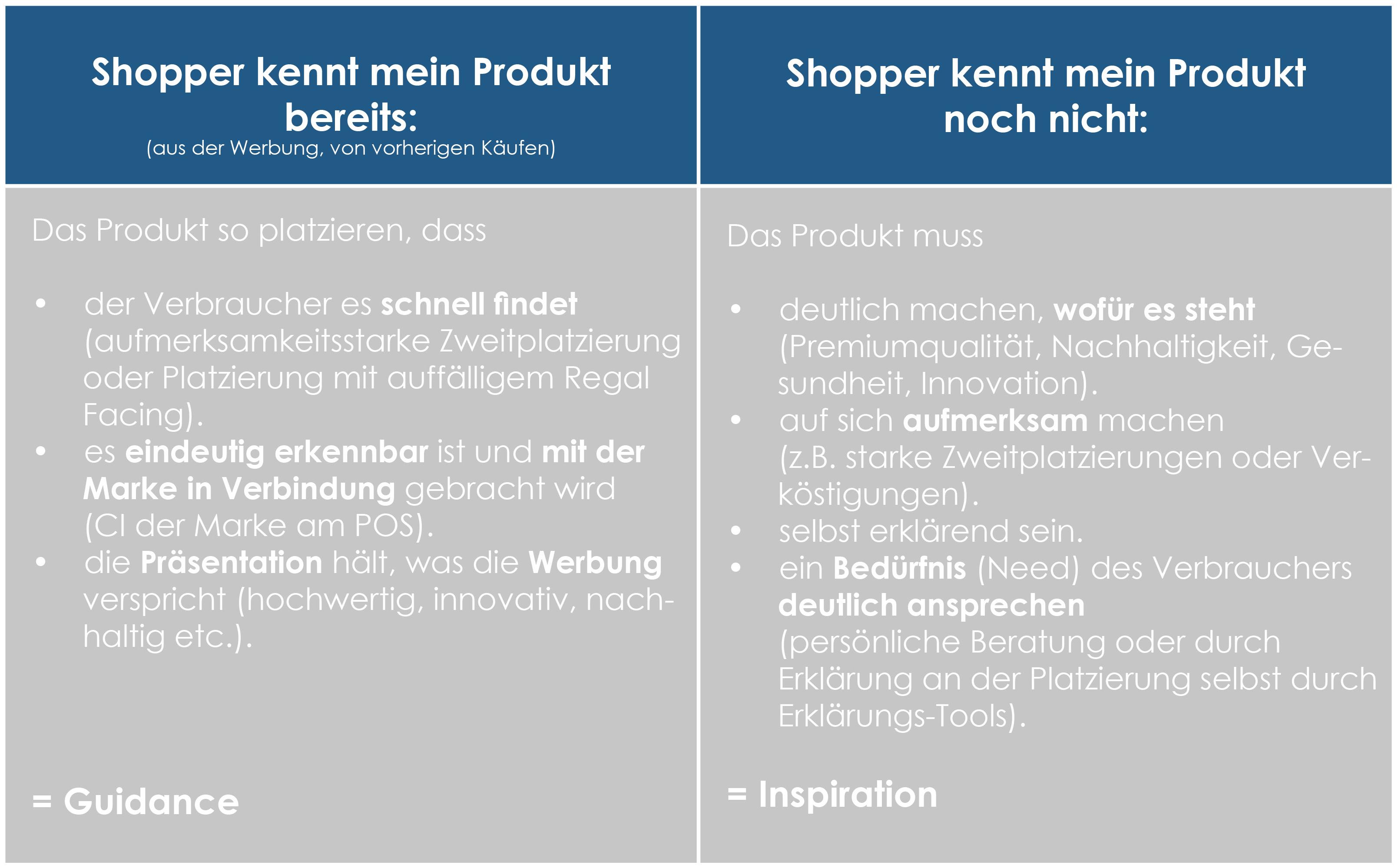 Bekannte vs. neue Produkte