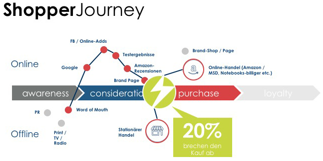 Shopper Journey