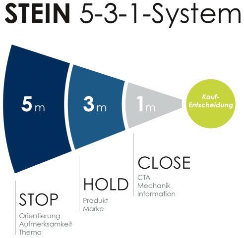 Das STEIN 5-3-1-System
