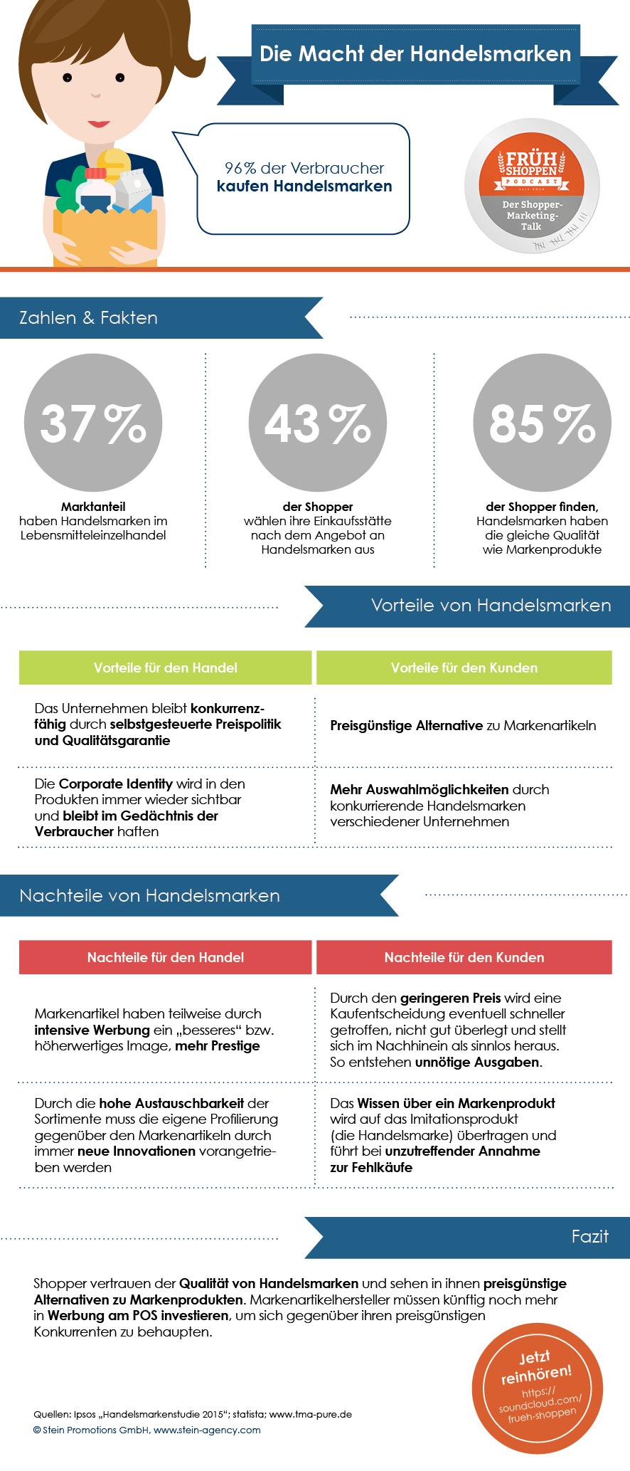 Infografik frueh shoppen handelsmarken